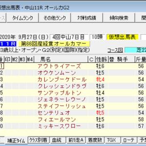 【指数で当てる】神戸新聞杯 ZI指数 2020 ZI指数馬 過去3年を分析した推