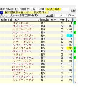【指数で当てる】武蔵野S ZI指数 2020 ZI指数馬 過去3年を分析した推