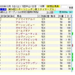 【指数で当てる】ステイヤーズS ZI指数馬 過去3年を分析した推奨馬
