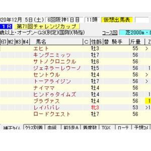 【指数で当てる】チャレンジC ZI指数馬 過去3年を分析した推奨馬