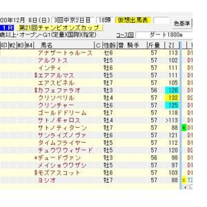 【指数で当てる】チャンピオンズC ZI指数馬 過去3年を分析した推奨馬
