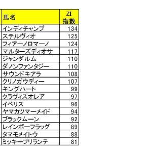 【指数で当てる】阪神カップ2020 ZI指数馬 過去3年を分析した推奨馬