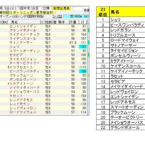 【指数で当てる】京都金杯2021 ZI指数馬 過去3年を分析した推奨馬