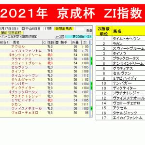 【指数で当てる】京成杯2021 ZI指数馬 過去3年を