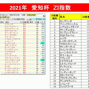 【指数で当てる】愛知杯2021 ZI指数馬 過去3年を分析した軸馬