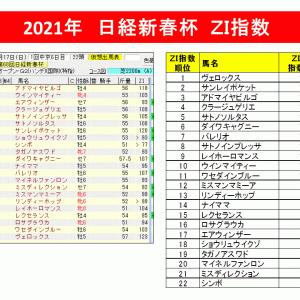 【指数で当てる】日経新春杯2021 ZI指数馬 過去3年を分析した軸馬