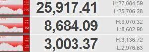IDECO 米国市場 反落 令和2年3月4日