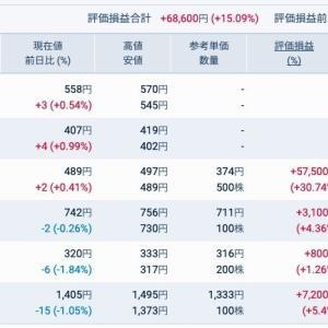 株式投資 テレワーク、遠隔診療関係株 令和2年4月18 日