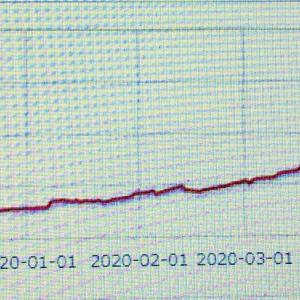 損益グラフ、900万円突破!