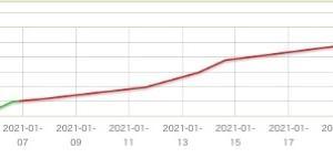 今年のここまでの推移グラフ
