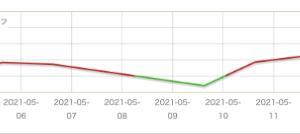 5月の損益推移グラフ