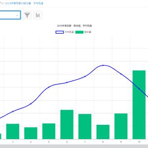 kintone開発 | グラフをカスタマイズする