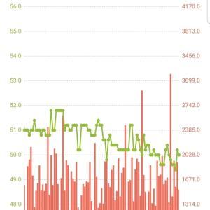 【最近の体重グラフ】6~9日ダイエット日誌