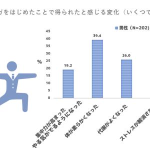 【男性に調査】ヨガで集中力・やる気に効果を感じた人は5人中1人いると判明!