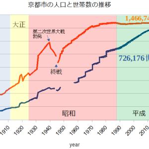 グラフで見る京都市の人口推移