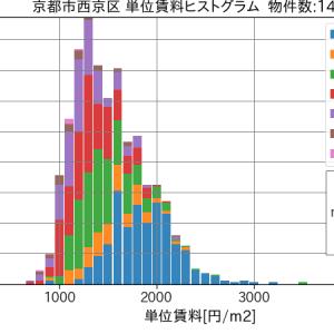 京都市の賃貸物件数の推移(時系列推移 2019年度)