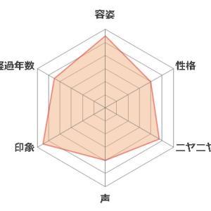 【歴代アニメヒロインランキング】10~1位(2020年4月更新)