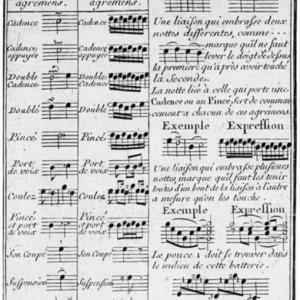 ラモーが作成した装飾音符の弾き方一覧表 Ornament Table、便利かも ♪