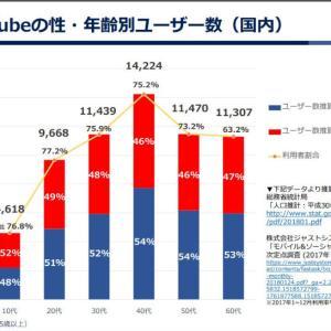 【悲報】youtuberさん、動画500本を子供向け認定され収入激減してしまう…