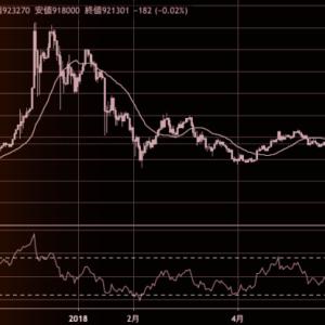 ビットコインのチャートを使ってテクニカル分析講座開講!仮想通貨市場は今後再び大きな下落相場へ?