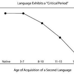 【第二言語習得】知らないと損する臨界期ってなに??