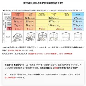 2020/08/24家が壊れにくい基準みたいにわかりやすい図