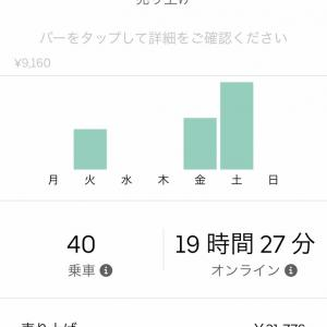 Uber Eats 先週の売り上げ9/23-9/30