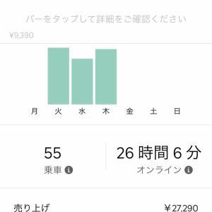 Uber Eats 先週の売り上げ9/30-10/7