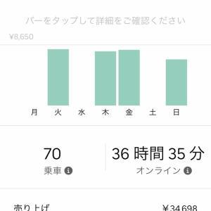 Uber Eats 先週の売り上げ10/7-10/14