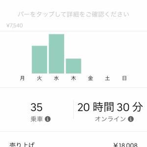 Uber Eats 先週の売り上げ10/14-10/21