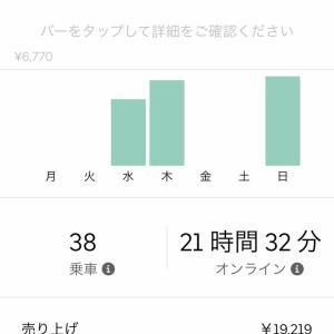 Uber Eats 先週の売り上げ11/4-11/11