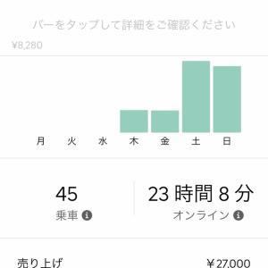Uber Eats 先週の売り上げ11/11-11/18