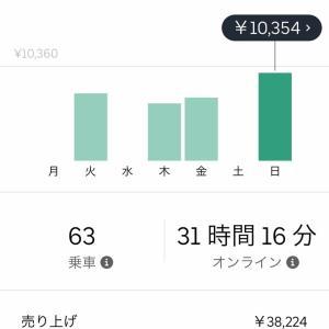Uber Eats 先週の売り上げ1/13-1/20