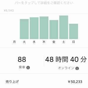 Uber Eats 先週の売り上げ4/8-4/15