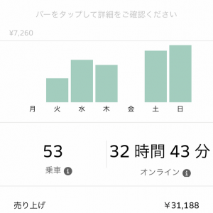 Uber Eats 先週の売り上げ4/22-4/29