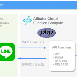 Function Compute で LINE BOT