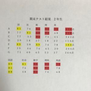前期末テスト結果と考察