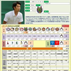 9/18【テニス選手】杉田 祐一 0373