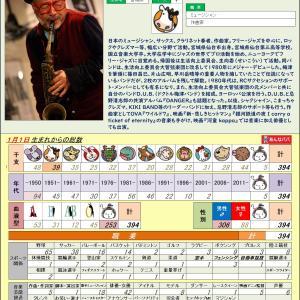 10/17【ミュージシャン】梅津 和時 0394