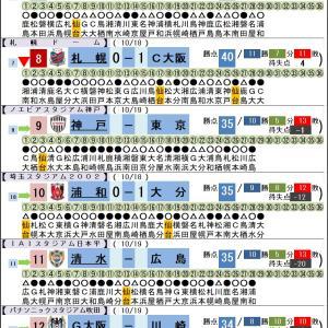 10/18【Jリーグ順位】第29節 札幌vsC大阪、浦和vs大分、松本vs鹿島