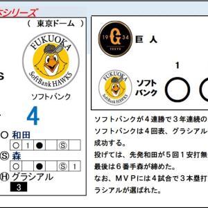 10/23【日本シリーズ】ソフトバンクが日本一‼巨人をまったく寄せ付けず‼