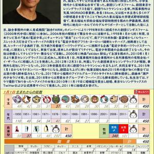 11/21【俳優】伊藤 高史 0450