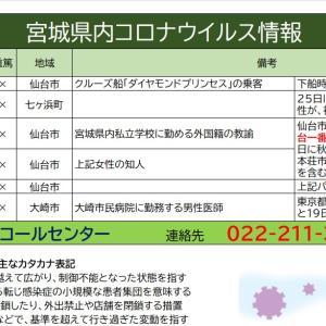 3/30【新型コロナウイルス】宮城県感染情報