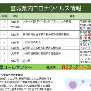 3/31【新型コロナウイルス】宮城県感染者情報