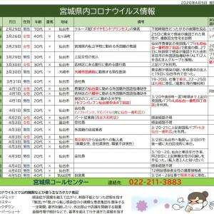 4/5【新型コロナウイルス】宮城県感染者情報