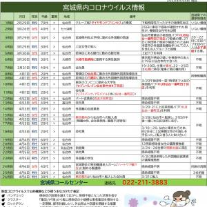 4/6【新型コロナウイルス】宮城県感染者情報