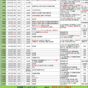 4/8【新型コロナウイルス】宮城県感染者情報