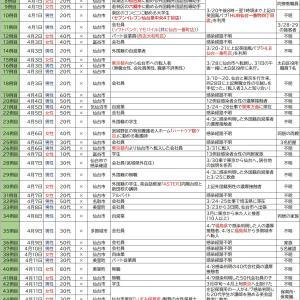 4/13【新型コロナウイルス】宮城県感染者情報