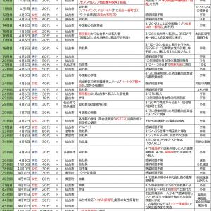 4/14【新型コロナウイルス】宮城県感染者情報