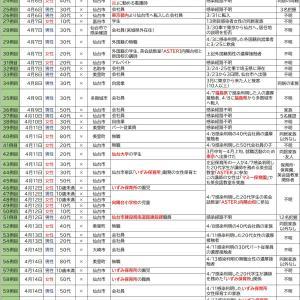 4/18【新型コロナウイルス】宮城県感染者情報
